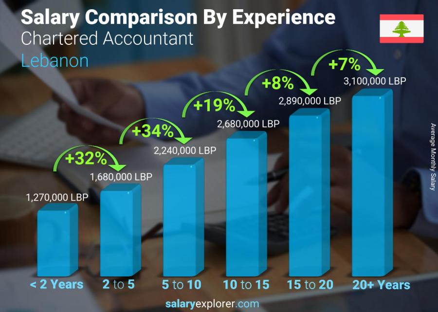 Salary comparison by years of experience monthly Lebanon Chartered Accountant