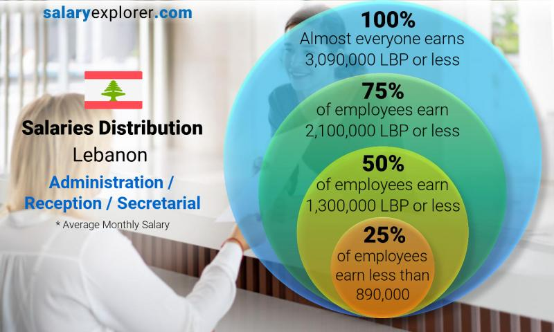 Median and salary distribution monthly Lebanon Administration / Reception / Secretarial