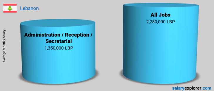Salary Comparison Between Administration / Reception / Secretarial and Administration / Reception / Secretarial monthly Lebanon