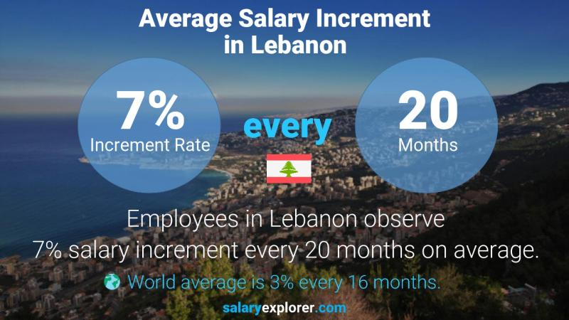 Annual Salary Increment Rate Lebanon