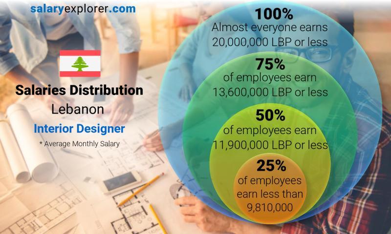interior design vacancies in lebanon