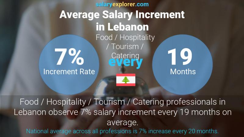 Annual Salary Increment Rate Lebanon Food / Hospitality / Tourism / Catering