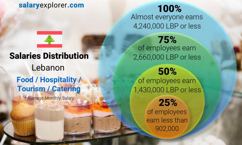 Median and salary distribution monthly Lebanon Food / Hospitality / Tourism / Catering
