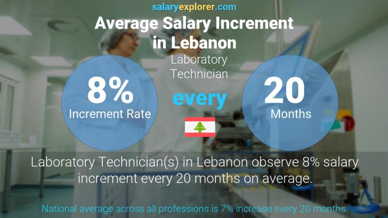 Annual Salary Increment Rate Lebanon Laboratory Technician