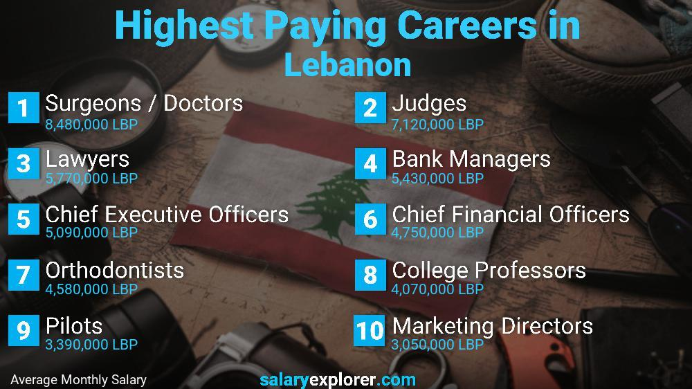 Highest Paying Jobs In Lebanon