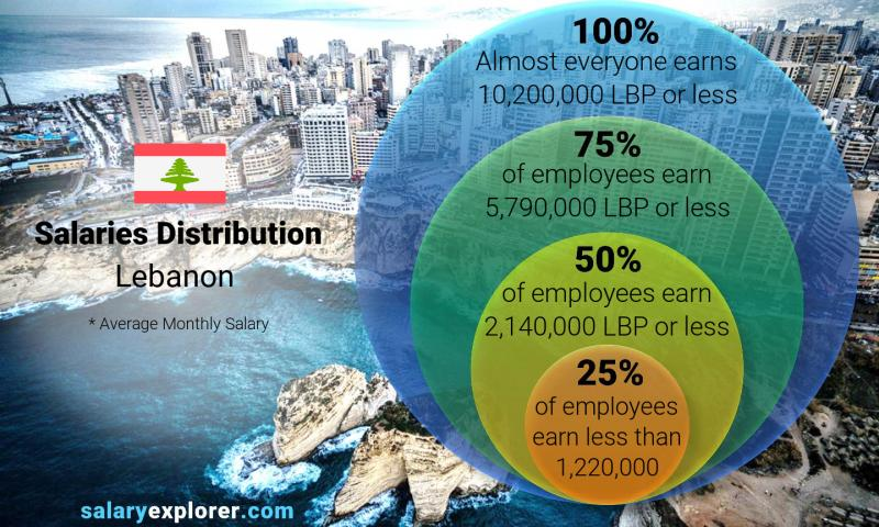 Median and salary distribution monthly Lebanon