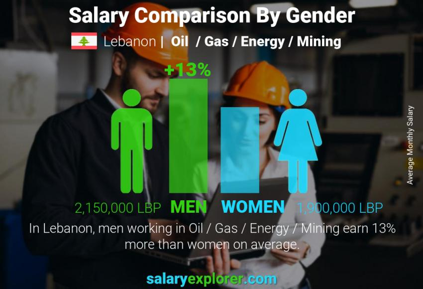 Salary comparison by gender monthly Lebanon Oil  / Gas / Energy / Mining