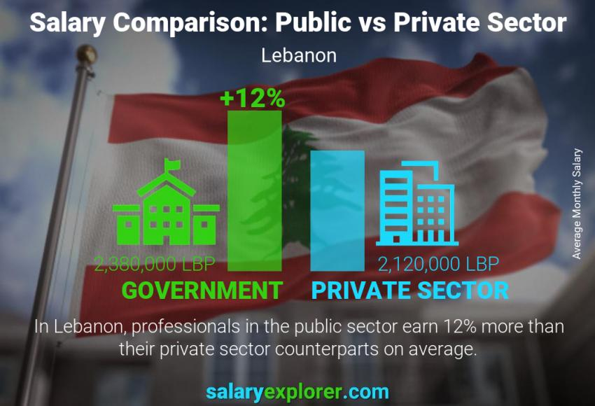 Public vs private sector salaries monthly Lebanon