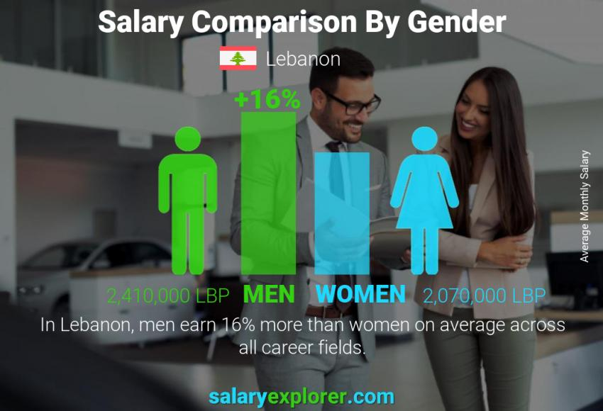 Salary comparison by gender monthly Lebanon