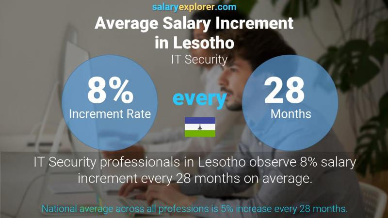 Annual Salary Increment Rate Lesotho IT Security