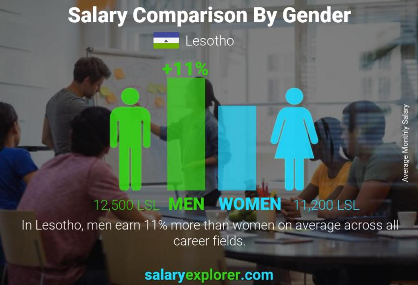 Salary comparison by gender monthly Lesotho