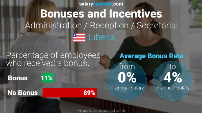Annual Salary Bonus Rate Liberia Administration / Reception / Secretarial