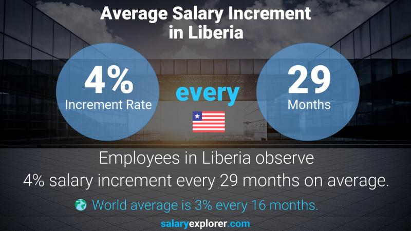 Annual Salary Increment Rate Liberia