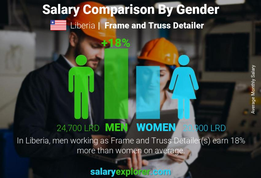 Salary comparison by gender monthly Liberia Frame and Truss Detailer