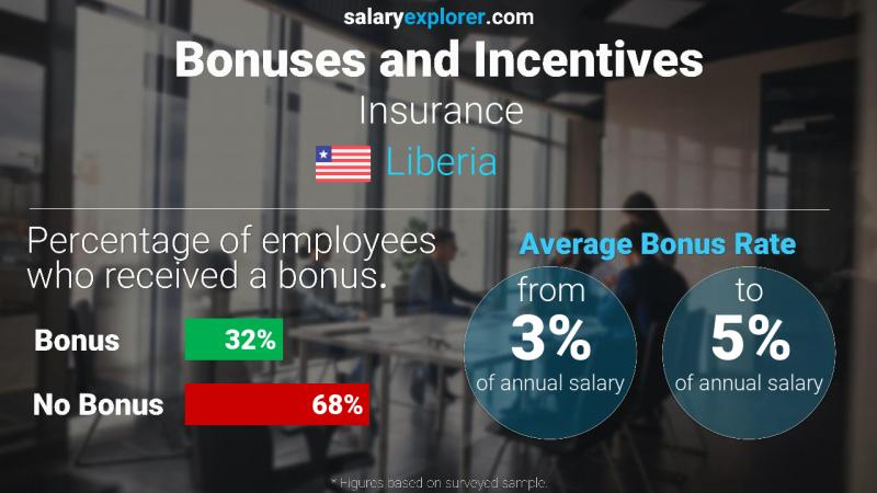 Annual Salary Bonus Rate Liberia Insurance
