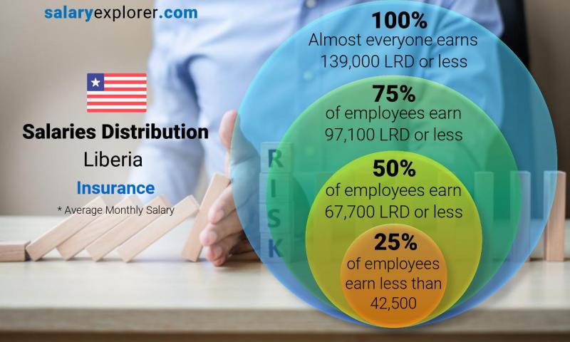 Median and salary distribution monthly Liberia Insurance