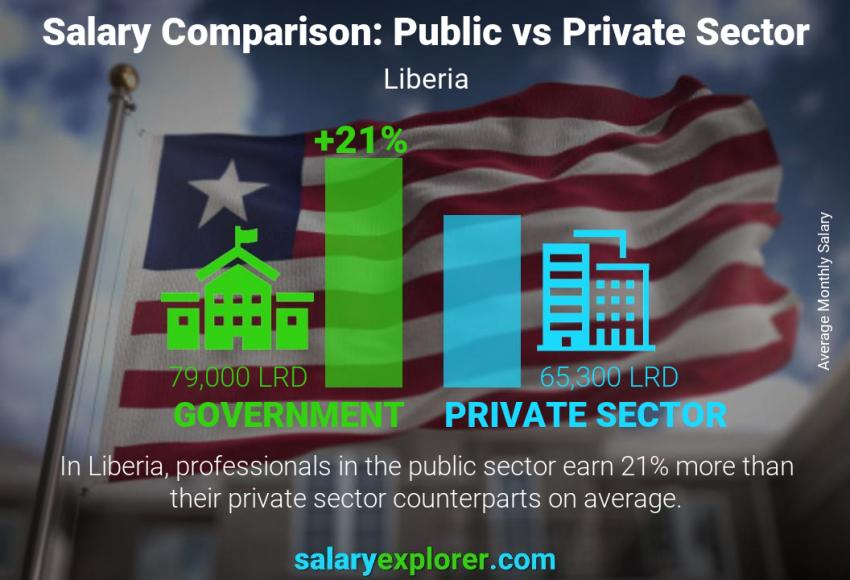 Public vs private sector salaries monthly Liberia