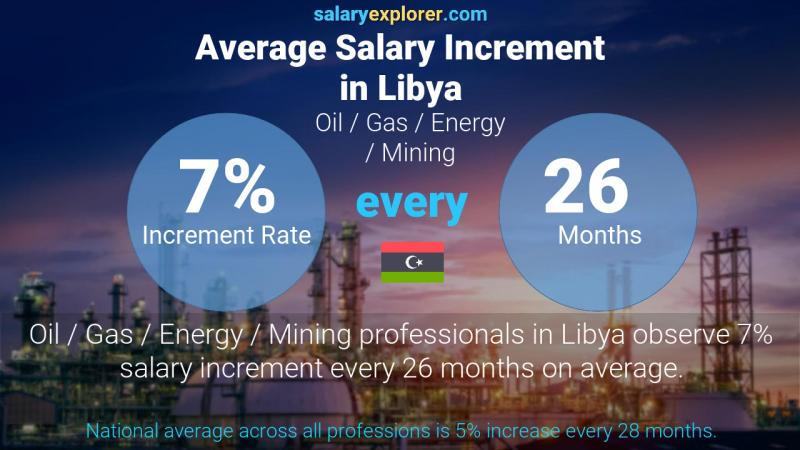 Annual Salary Increment Rate Libya Oil  / Gas / Energy / Mining