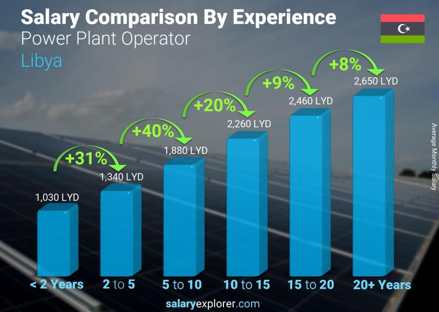 Salary comparison by years of experience monthly Libya Power Plant Operator