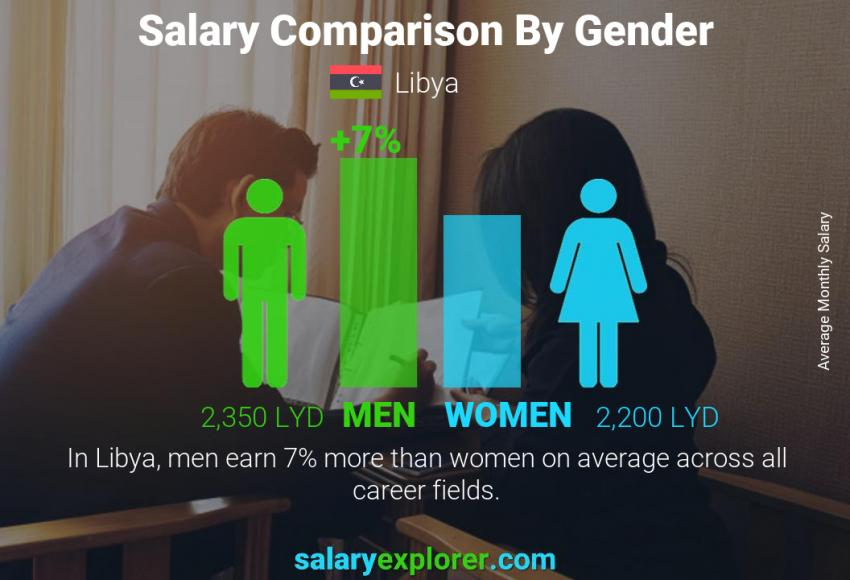 Salary comparison by gender monthly Libya