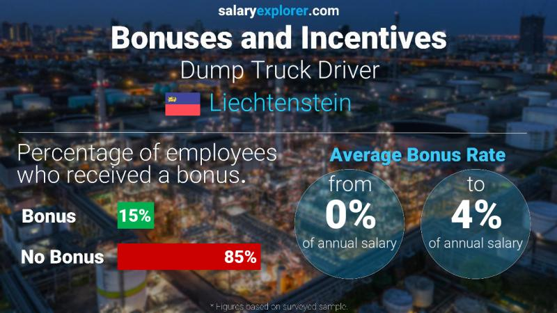 Annual Salary Bonus Rate Liechtenstein Dump Truck Driver
