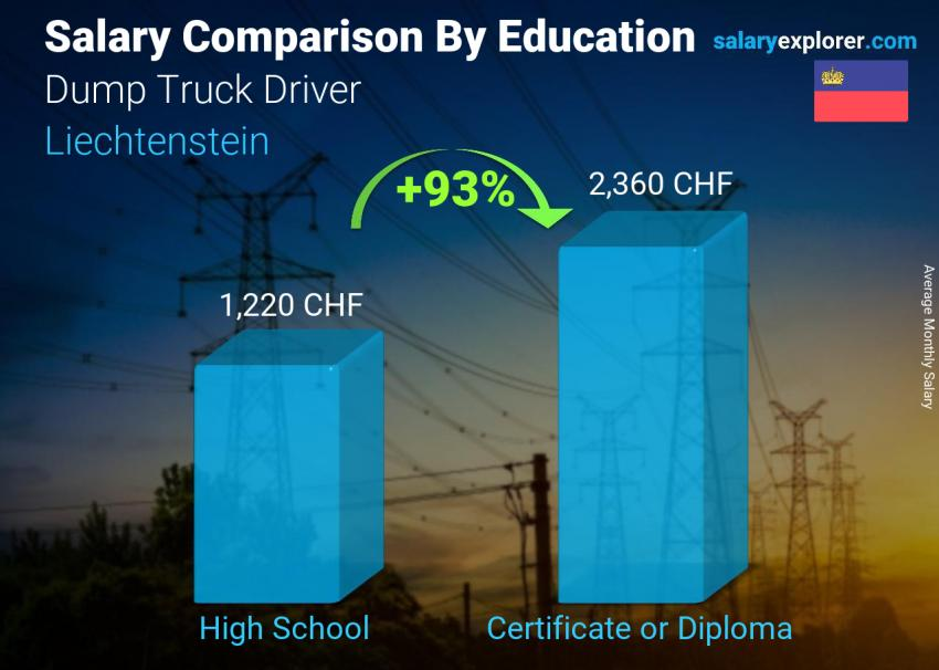 Salary comparison by education level monthly Liechtenstein Dump Truck Driver