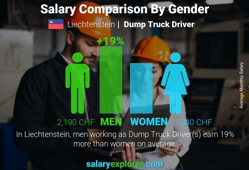Salary comparison by gender monthly Liechtenstein Dump Truck Driver