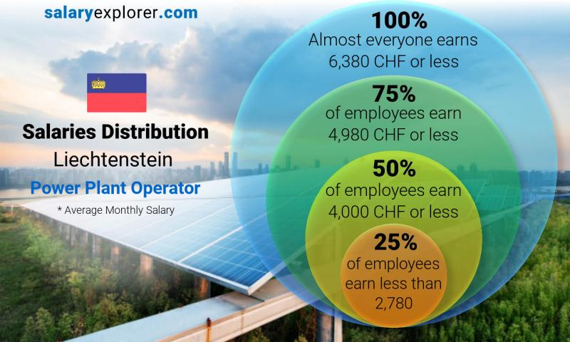 Median and salary distribution monthly Liechtenstein Power Plant Operator