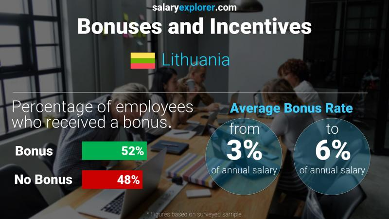 Annual Salary Bonus Rate Lithuania