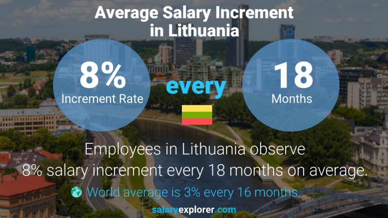 Annual Salary Increment Rate Lithuania