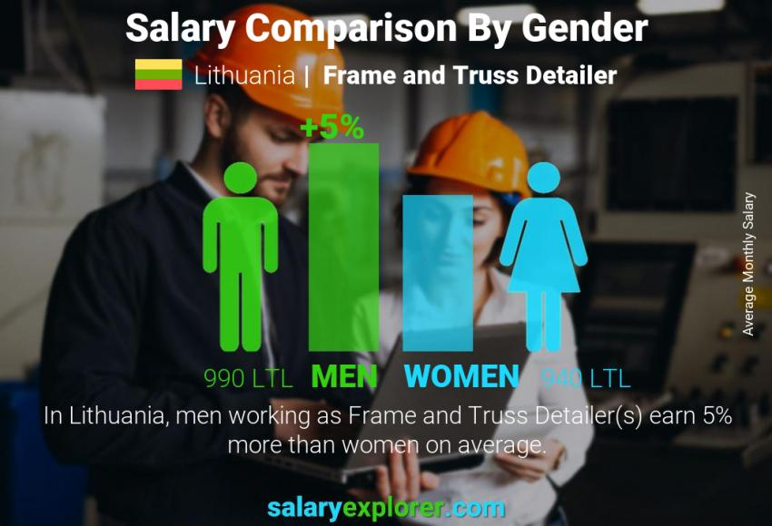 Salary comparison by gender monthly Lithuania Frame and Truss Detailer