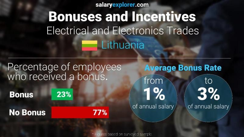 Annual Salary Bonus Rate Lithuania Electrical and Electronics Trades