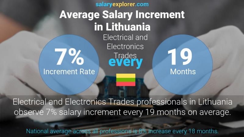 Annual Salary Increment Rate Lithuania Electrical and Electronics Trades