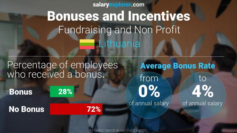 Annual Salary Bonus Rate Lithuania Fundraising and Non Profit