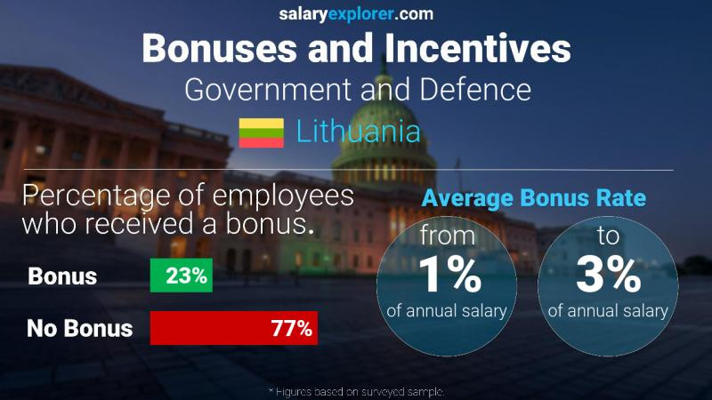 Annual Salary Bonus Rate Lithuania Government and Defence
