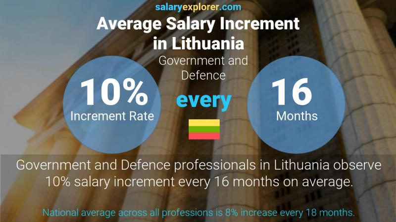 Annual Salary Increment Rate Lithuania Government and Defence