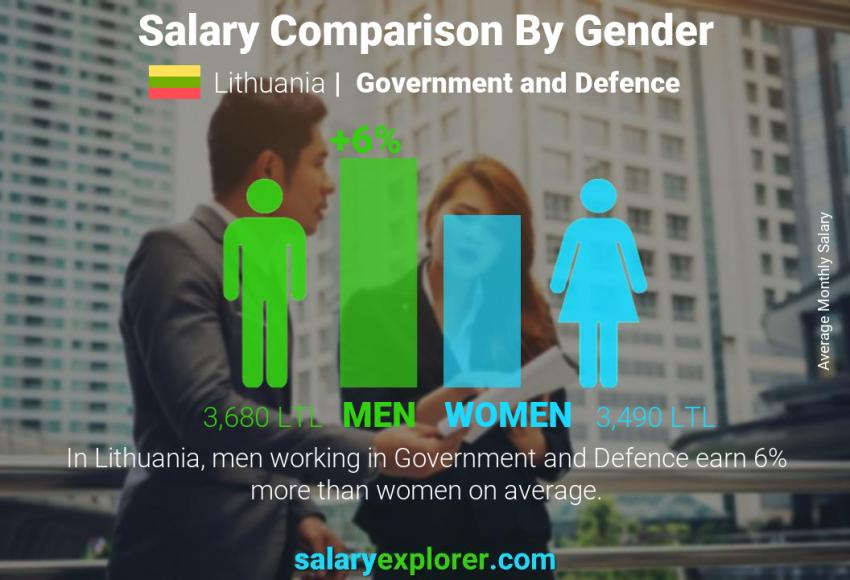Salary comparison by gender monthly Lithuania Government and Defence
