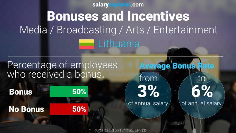 Annual Salary Bonus Rate Lithuania Media / Broadcasting / Arts / Entertainment