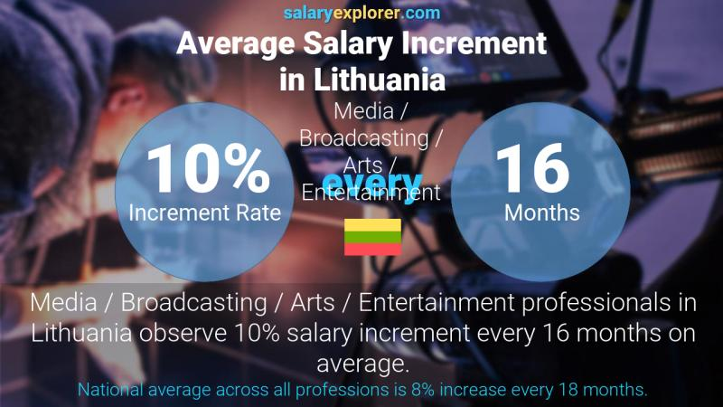Annual Salary Increment Rate Lithuania Media / Broadcasting / Arts / Entertainment