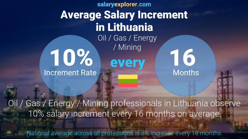 Annual Salary Increment Rate Lithuania Oil  / Gas / Energy / Mining
