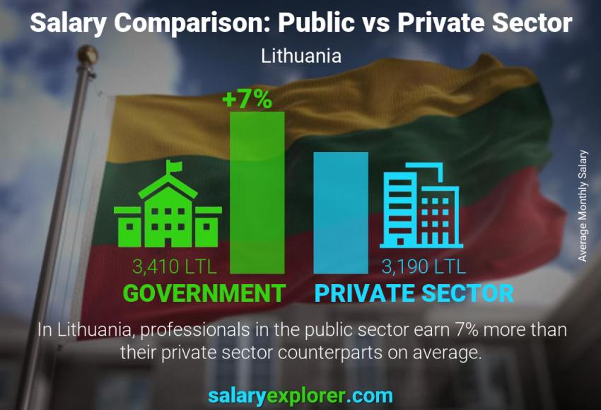 Public vs private sector salaries monthly Lithuania