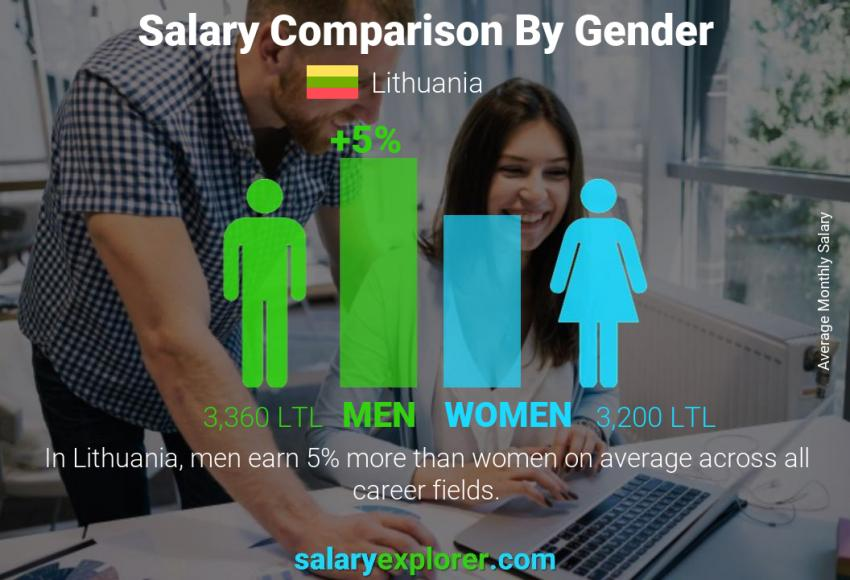 Salary comparison by gender monthly Lithuania