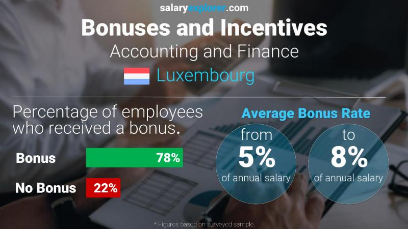 Annual Salary Bonus Rate Luxembourg Accounting and Finance