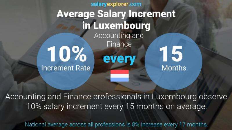 Annual Salary Increment Rate Luxembourg Accounting and Finance