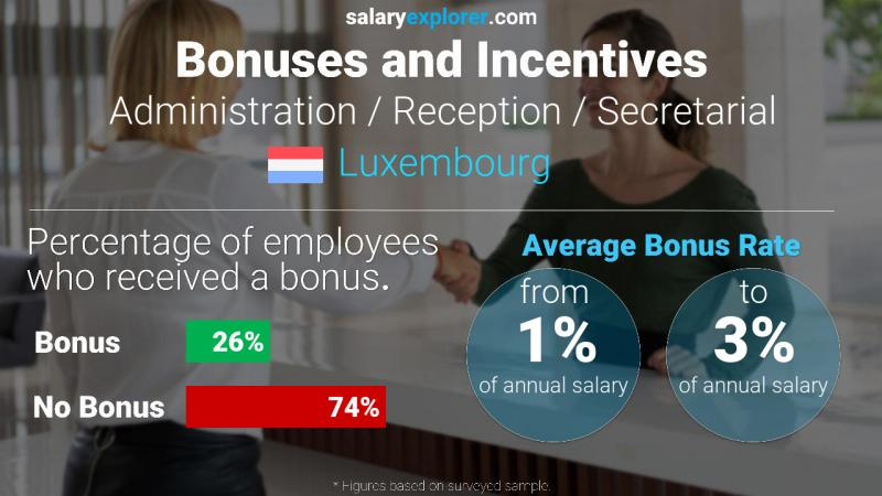 Annual Salary Bonus Rate Luxembourg Administration / Reception / Secretarial
