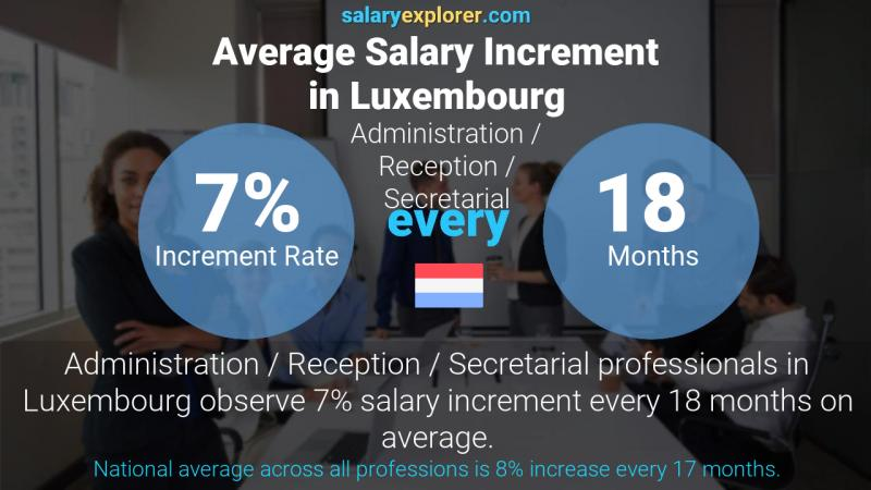 Annual Salary Increment Rate Luxembourg Administration / Reception / Secretarial