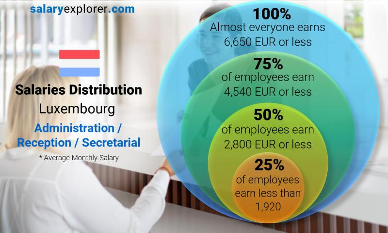 Median and salary distribution monthly Luxembourg Administration / Reception / Secretarial