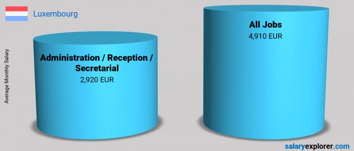 Salary Comparison Between Administration / Reception / Secretarial and Administration / Reception / Secretarial monthly Luxembourg