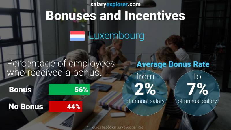Annual Salary Bonus Rate Luxembourg