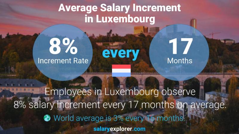 Annual Salary Increment Rate Luxembourg